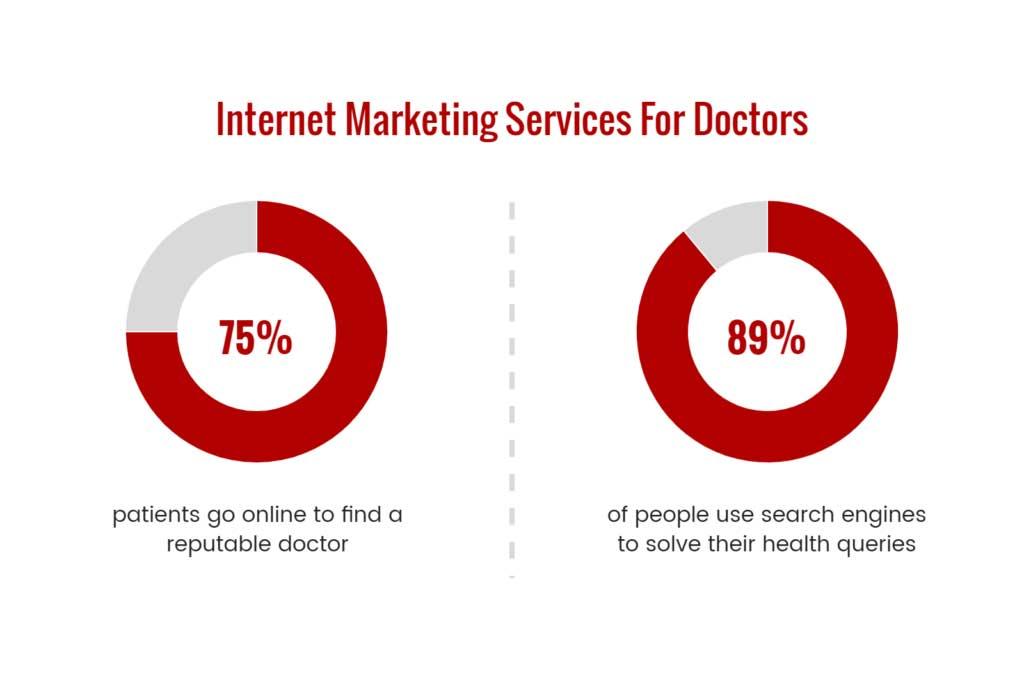 Internet Marketing Services For Doctors